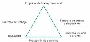 Relaciones entre trabajadores y ETTs
